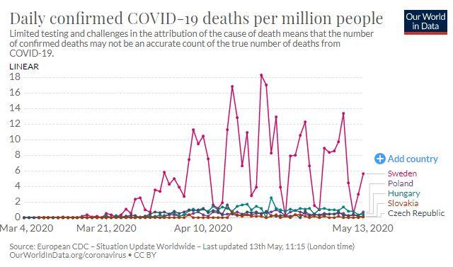 Poland, Czech, Slovakia and Hungary compared to Sweden regarding Coronavirus