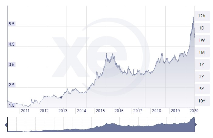 Comparison between the Brazilian Real and American Dollar in the last 10 years