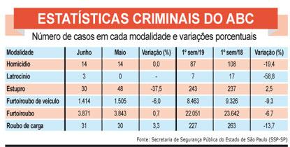 Criminality in São Paulo