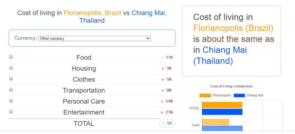 Living costs comparison between Chiang Mai, Thailand, and Florianópolis, Brazil, making it the best city for Digital Nomads and (some) expats