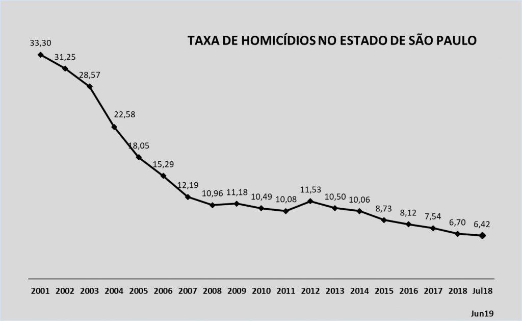 Homicide Rate in São Paulo